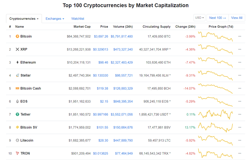 bitcoin price table cryptocurrency market cap