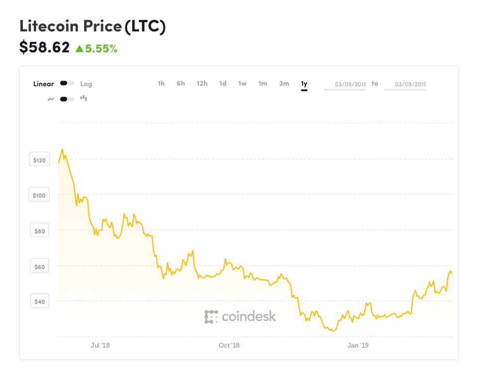Coindesk LTC Chart 2019 03 09