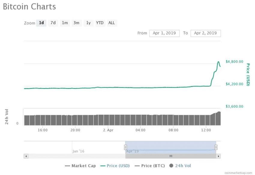 Bitcoin Charts. Bitcoin CoinMarketCap