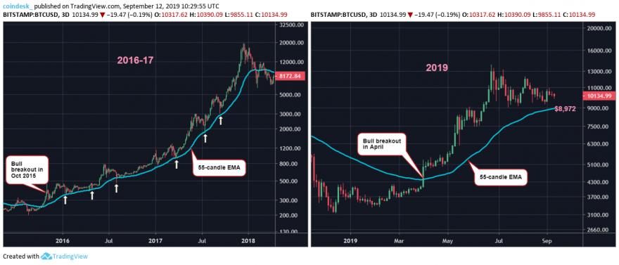 Bitcoin Daily Chart TradingView Bulls