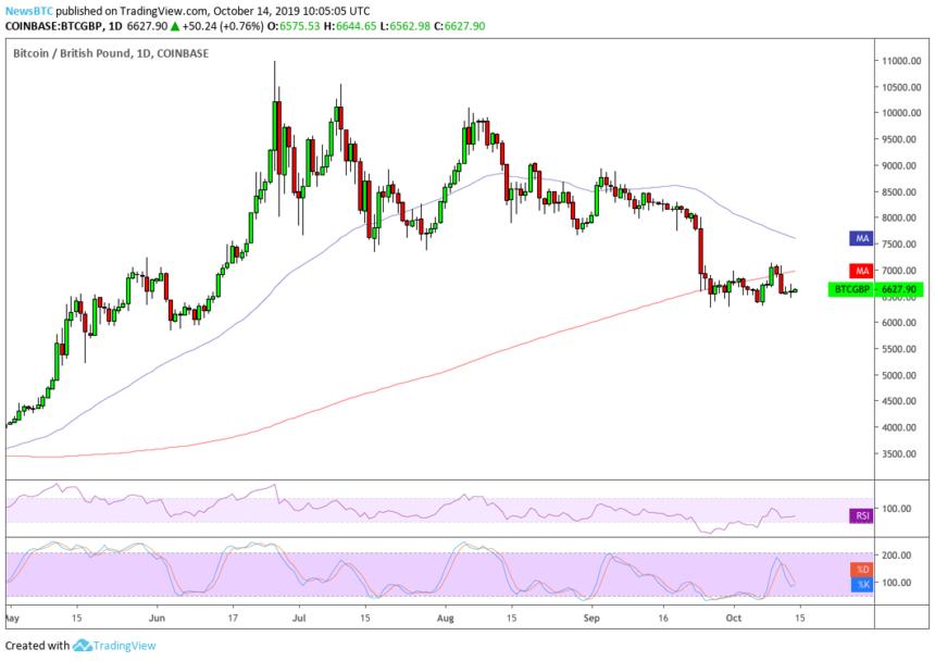coinbase bitcoin price chart brexit