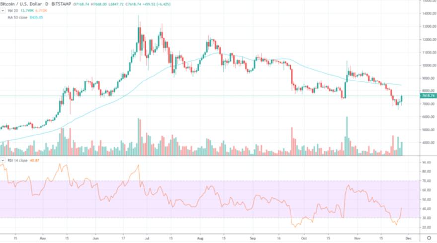 bitcoin trading view btc trading