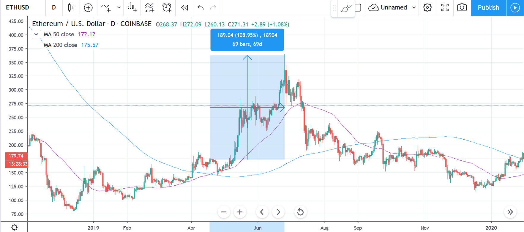 Ethereum daily chart with 50-day and 200-day MA