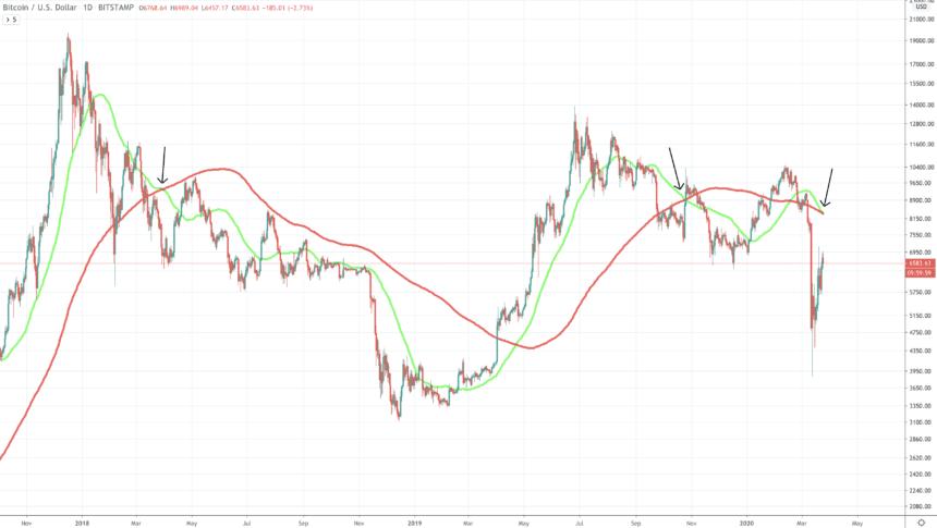 bitcoin price chart death cross