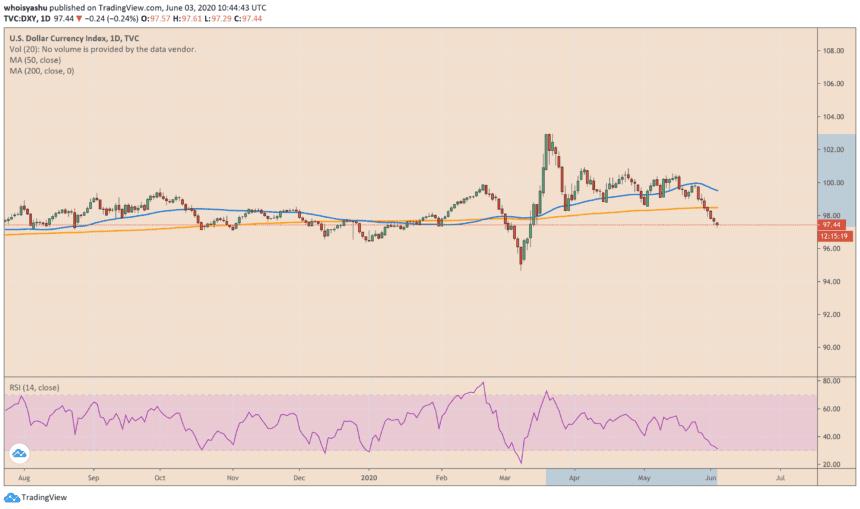 us dollar index, dxy, bitcoin