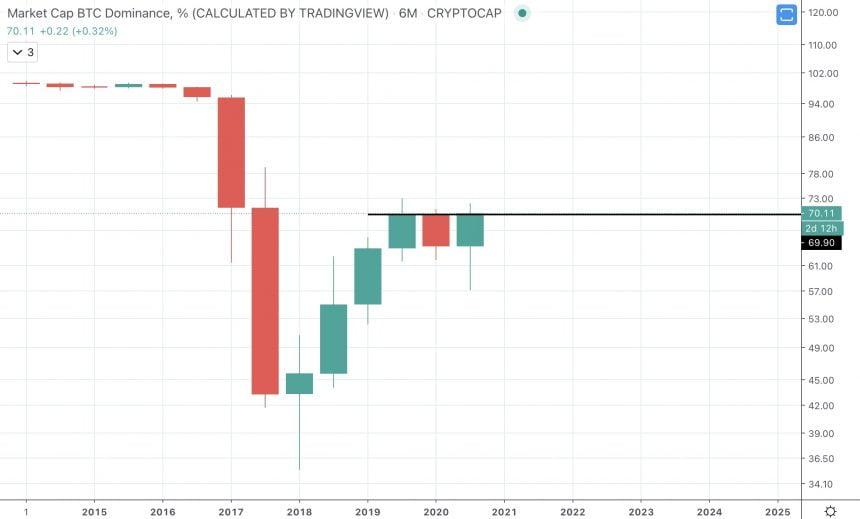 btc dominance bitcoin altcoins