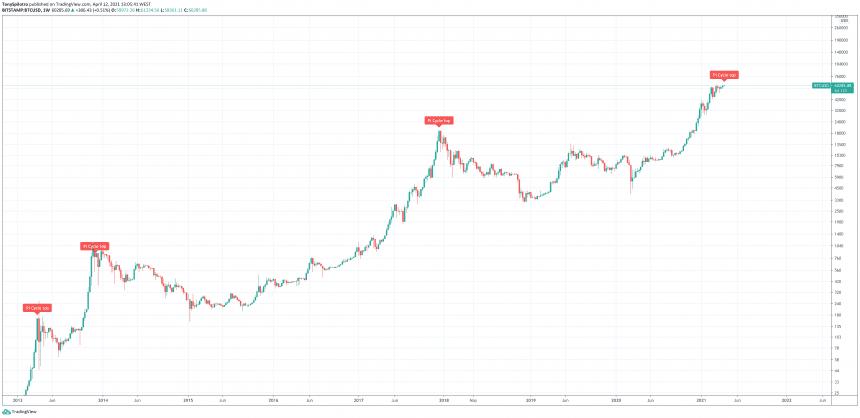 bitcoin btc pi cycle top indicator