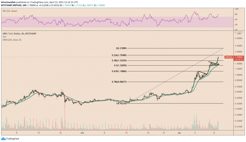 XRP is breaking of a Bullish Wedge pattern. Source: XRPUSD on TradingView.com